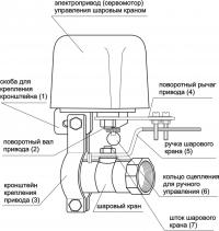 Электропривод (сервомотор) ACV-2W/12V